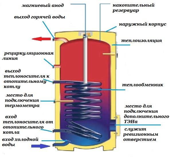 vodonagrevatel