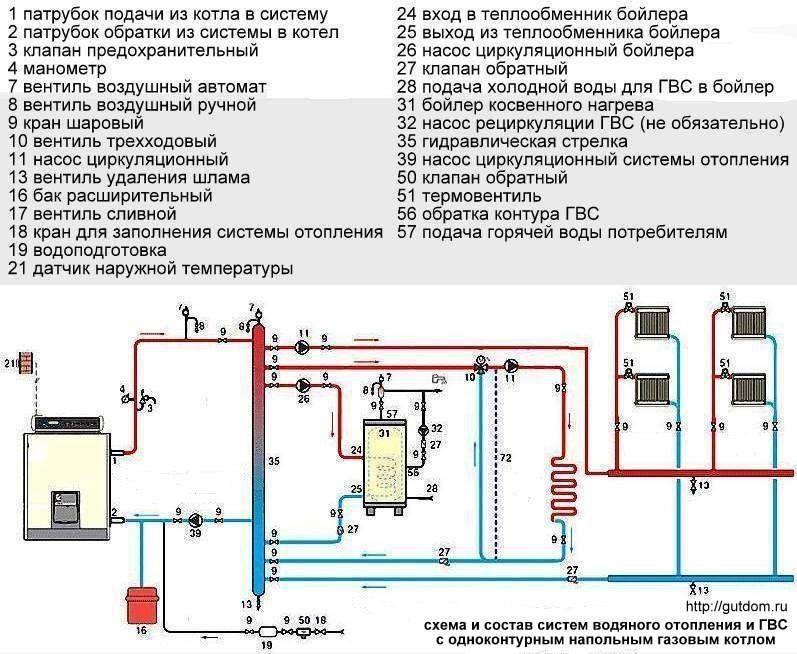 Схема-и-состав-систем-водяного-отопления-и-ГВС-с-напольным-одноконтурным-газовым-котлом