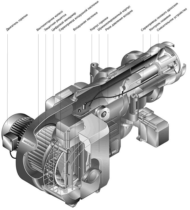 Устройство-газовой-горелки