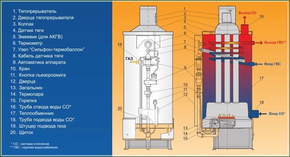 Jelementy konstrukcii gazovogo kotla