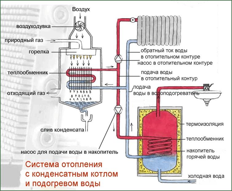 Primer ustanovki dopolnitel'no vodonagrevatelja dlja ponizhenija temperatury vody na vhode v kondensacionnyj kotel