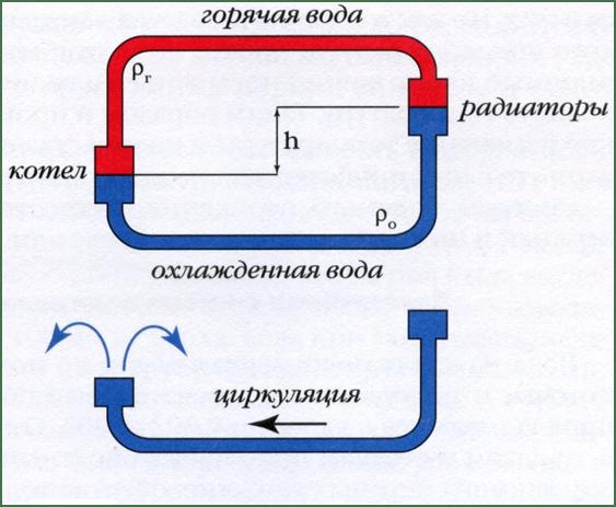 Princip raboty jenergonezavisimyh gazovyh kotlov