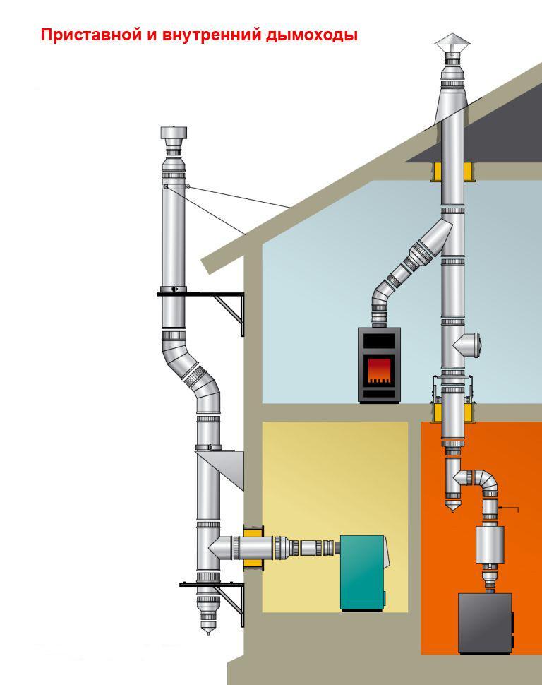 Расположение дымохода требования утепление асбестовой трубы в дымоходе