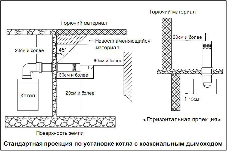 proekcija-ustanovki-kotla-s-koaksialom
