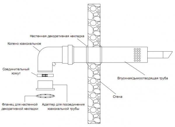 shema-koaksialnogo-dymohoda
