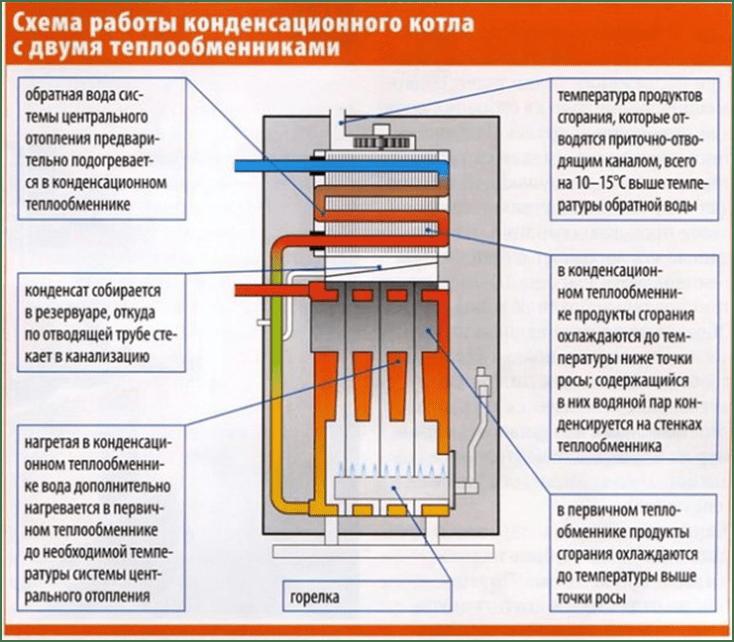 shema raboty kondensacionnogo kotla s dvkmja teploobmennikami