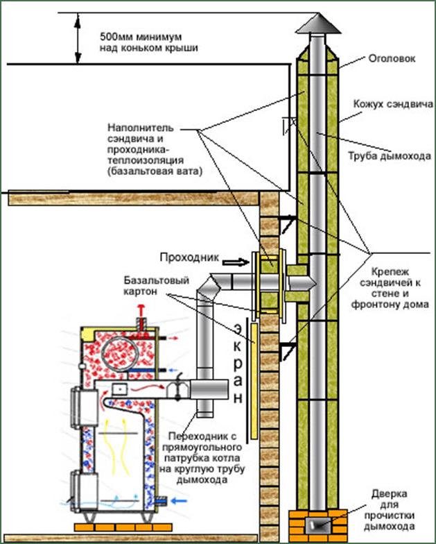 Схема кирпичный дымоход камина 388