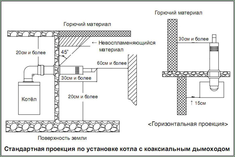 standartnaja proekcija po ustanovke kotla s koaksial'nym dymohodom