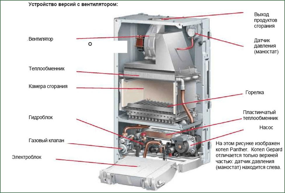 ustrojstvo gazovogo kotla s ventiljatorom
