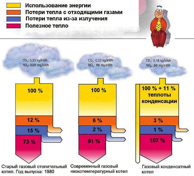КПД газовых котлов