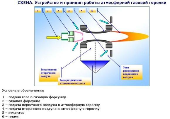 Схема атмосферной газовой горелки