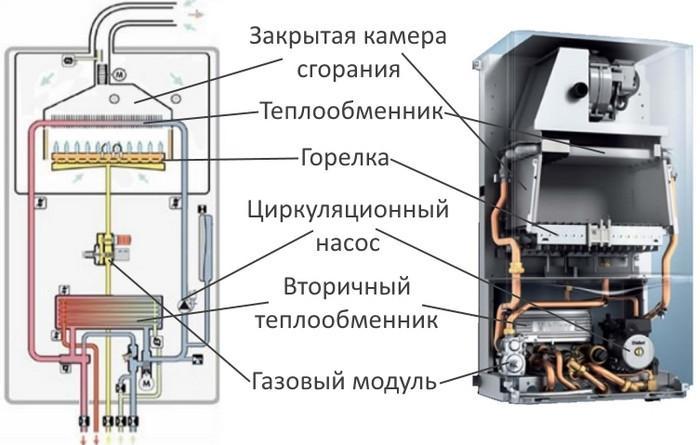 Турбированный газовый котел схема