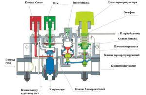 Автоматика газовых котлов