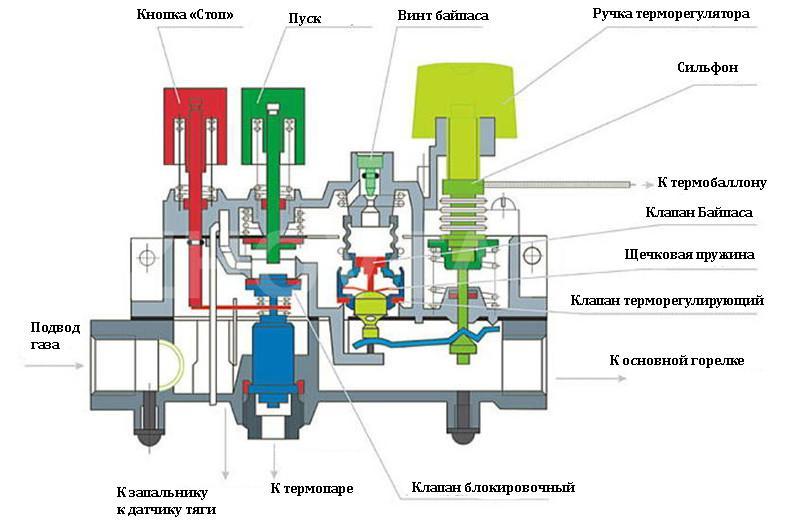 Газовая автоматика ремонт своими руками