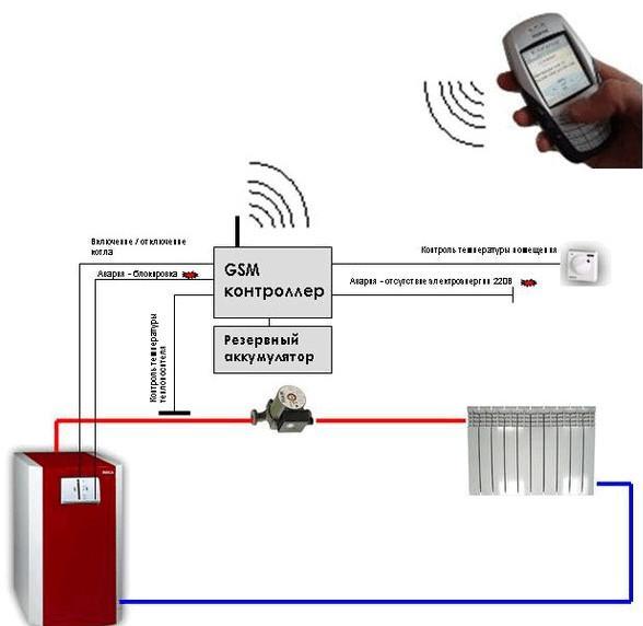 Принцип действия GSM-модуля для управления газовым котлом