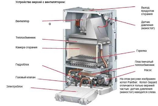 Устройство газового котла Протерм на схеме