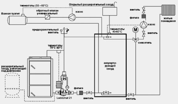 Схемы обвязки различных газовых котлов