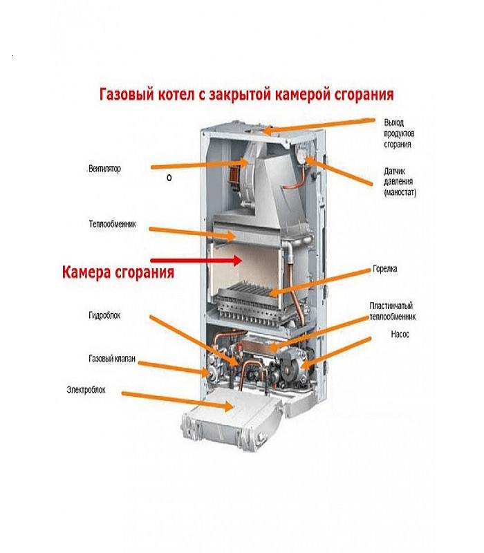 газовые котлы открытого и закрытого типа отличия