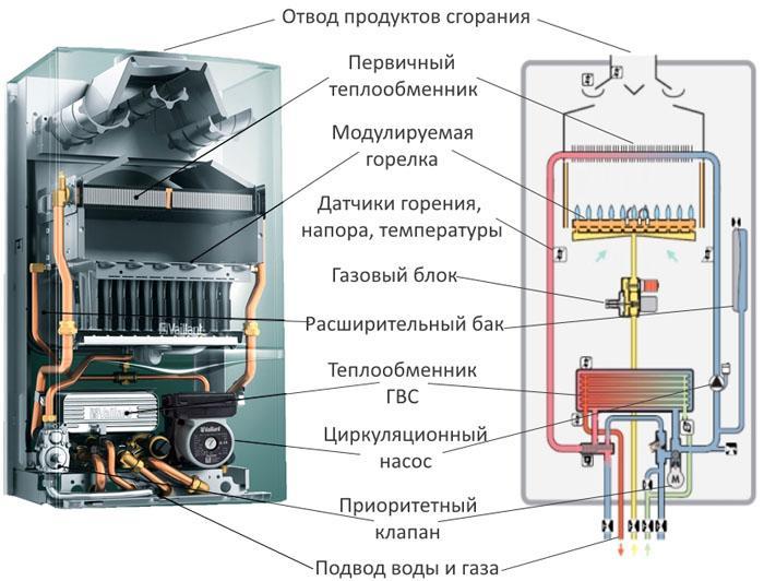 турбированный газовый котел