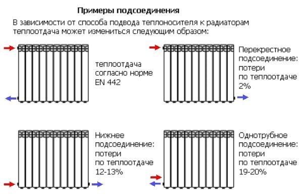 Вид соединения радиаторов