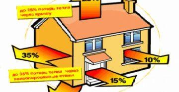 Выход тепла черех элементы дома