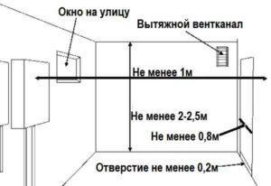 Нормативы помещения